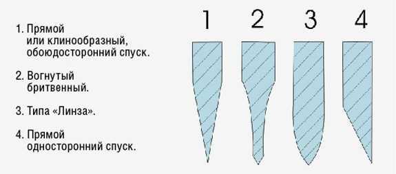 Image result for спуски от обуха схема